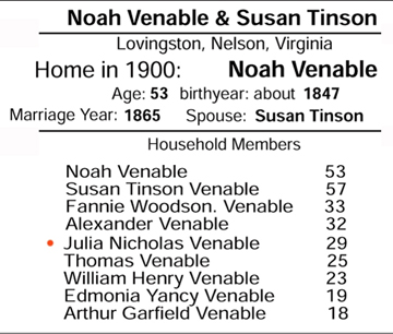 1900 Lovingston census showing Noah Venable and Susan Tension