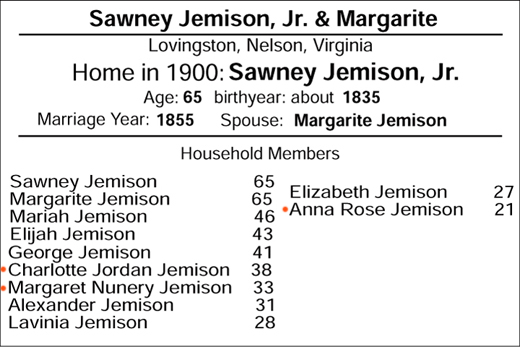 1900 Lovingston census, showing the family of Sawney Jamieson,Jr., and Margarite