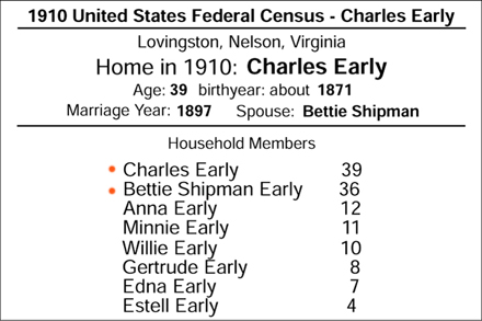 1910 Lovingston census record showing the family of Charles Early, and Bettie Shipman