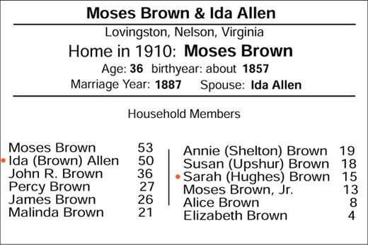 1910 Lovingston census record of the family of Moses Brown and Ida Allen