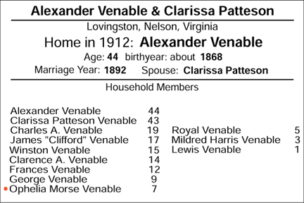 Family of Alex Venable and Clarissa Patteson of Lovingston, Nelson, Virginia
