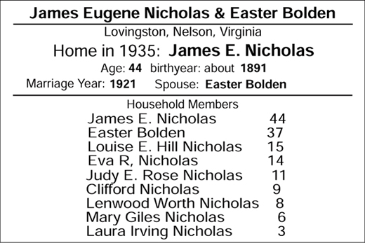 famiy of James Nicholas and Easter Bolden