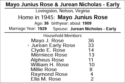 Family of Mayo Junius Rose and Jurean Evelyn Early of Wingina, Nelson, VA