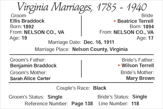 marriage of Ellis Braddock and Beatrice Terrell