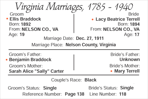 marriage of Ellis Braddock and Lacy Beatrice Terrell