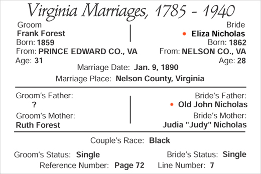 marriage of Frank Forest and Eliza Nicholas