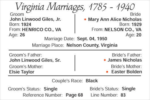 marriage of John Linwood Giles, Jr. and Mary Ann Alice Nicholas