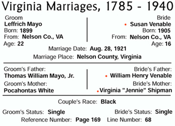 Marriage of Leffrich Mayo and Susan Venable