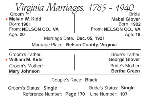 Marriage of Melvin W. Kidd and Mabel Glover