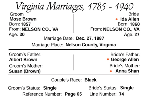 marriage of Moses Brown and Ida Allen