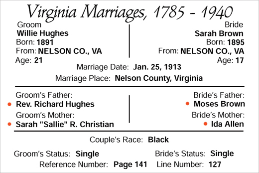 marriage of Willie Hughes and Sarah Brown