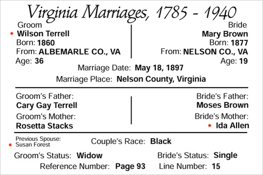 marriage of Wilson Terrell and Mary Brown