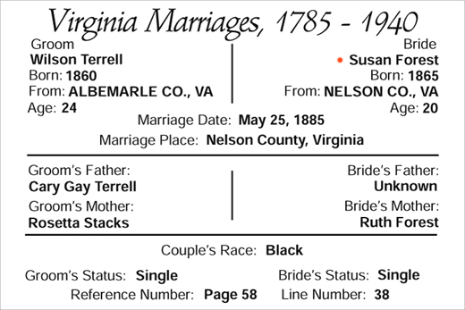 marriage of Wilson Terrell and Susan Forest